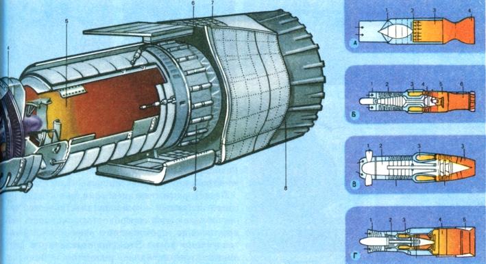 Турбореактивный двигатель: 1