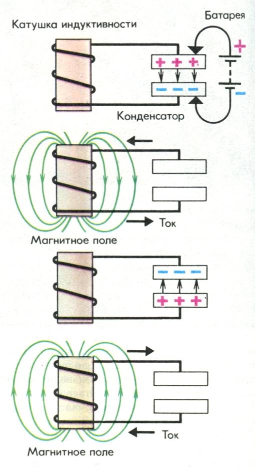 Емкость конденсатора и индуктивность катушки колебательного контура