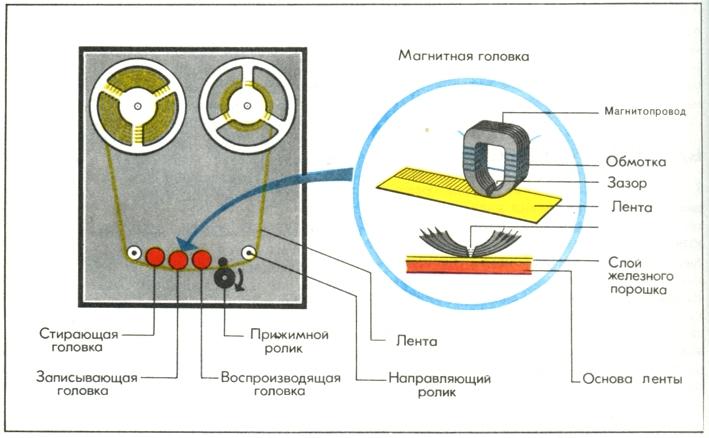Схема магнитофона