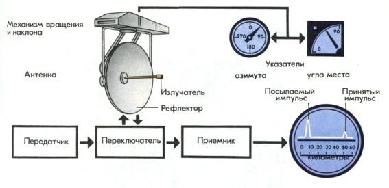 Простой радиолокатор своими руками 21