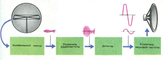 радиоприёмника прямого усиления схема