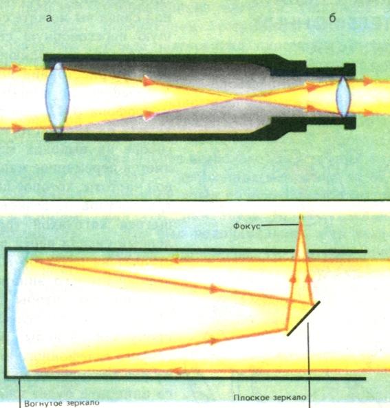 Оптическая схема телескопа