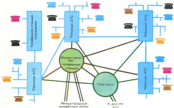 Схема городской телефонной