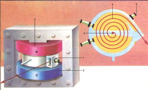 Схема устройства циклотрона: 1