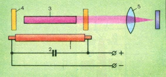 Схема светолучевого станка с