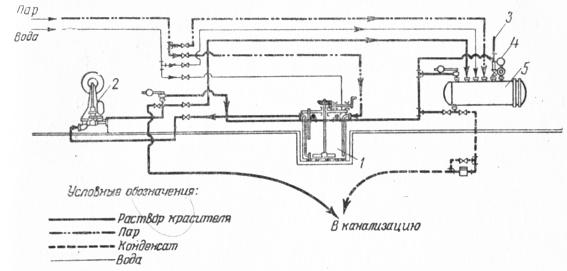 Схема пропиточной установки