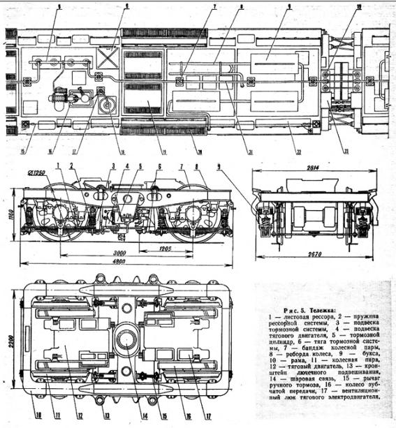 Железнодорожные локомотивы
